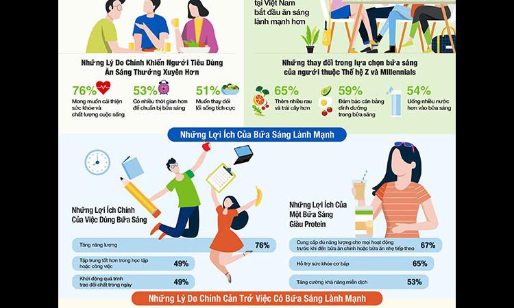 Khảo sát của Herbalife Nutrition: Mong muốn có sức khỏe tốt hơn tạo động lực cho người tiêu dùng Việt Nam có thói quen ăn sáng thường xuyên hơn trong thời gian dịch bệnh