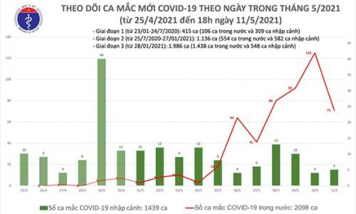 Chiều 11-5, thêm 30 ca mắc Covid-19, trong nước có 27 ca