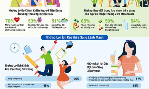 Khảo sát của Herbalife Nutrition: Mong muốn có sức khỏe tốt hơn tạo động lực cho người tiêu dùng Việt có thói quen ăn sáng thường xuyên hơn trong thời gian dịch bệnh