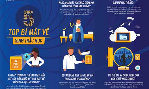 Cách xác thực thanh toán được nhiều chủ thẻ ở Việt Nam yêu thích và an toàn qua khảo sát của Visa